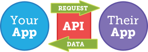 apis-for-marketers