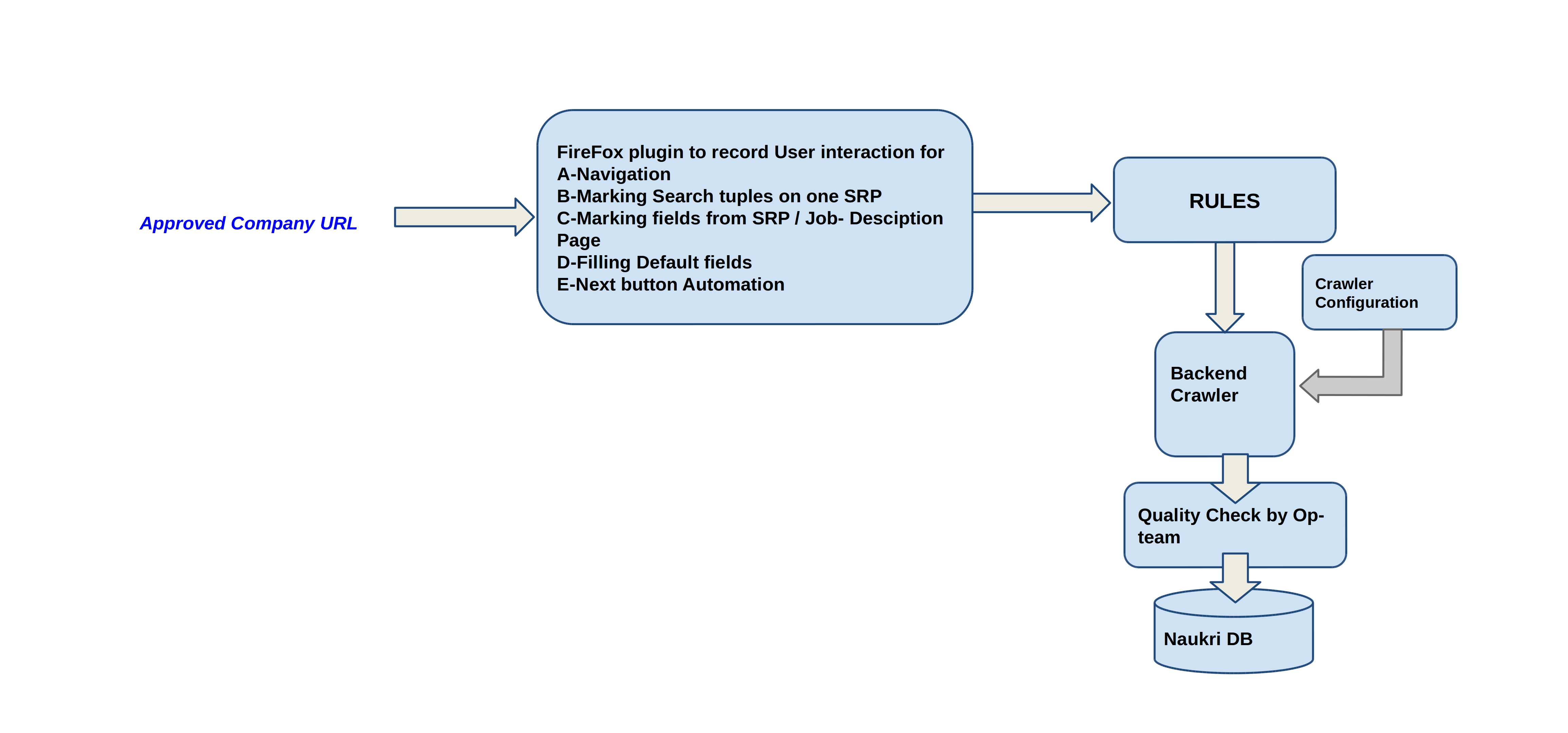 A possible work-flow for given approach