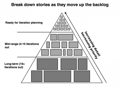 estimationpyramid