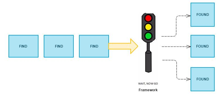 Framework handling flakiness due to synchronization issues.