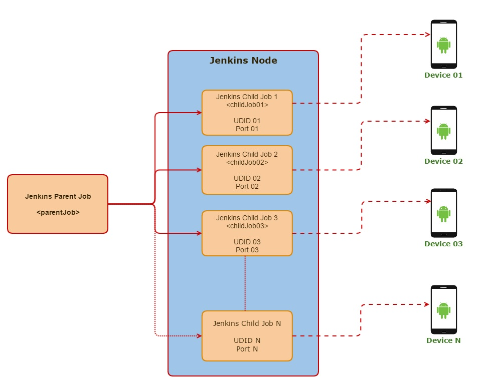 Android parallel automation