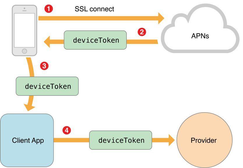 Apple Push Notification Service In Naukri