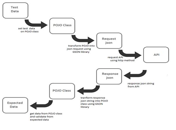 api-automation-framework