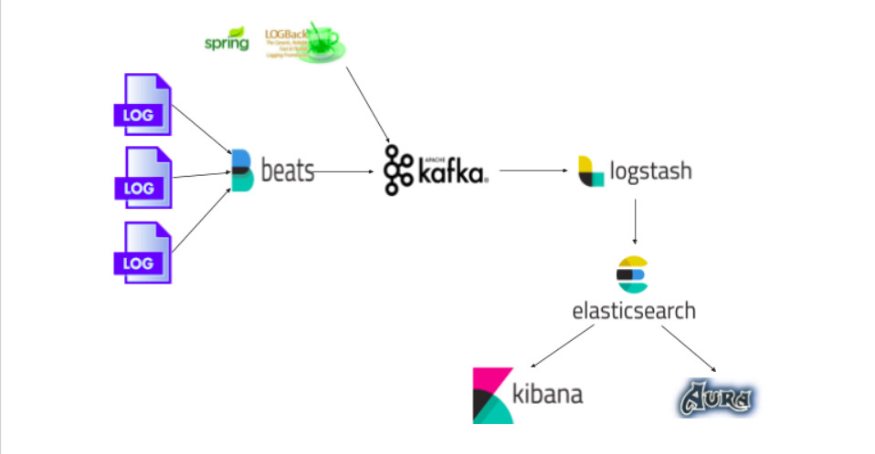 Centralizing logs at Naukri com with Kafka and ELK stack - Naukri