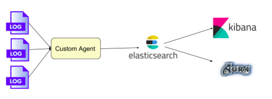 Centralizing logs at Naukri com with Kafka and ELK stack