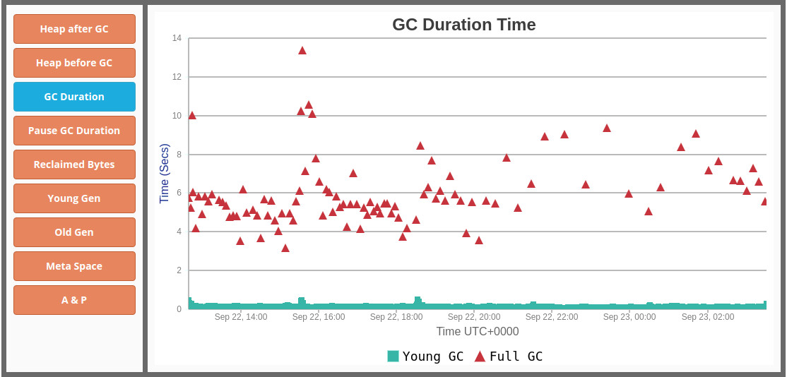CMS GC duration