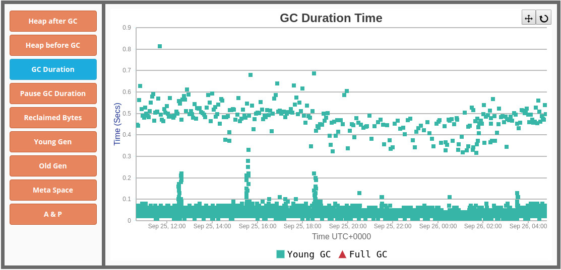 G1GC duration