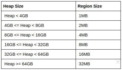 heap region size